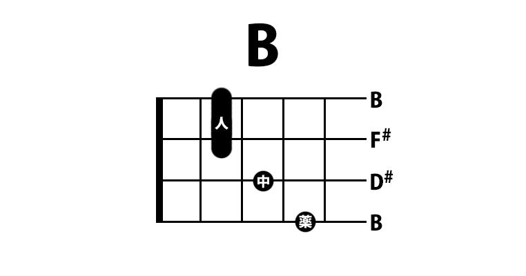 ウクレレ Bコード