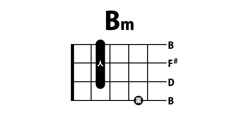 ウクレレ Bmコード