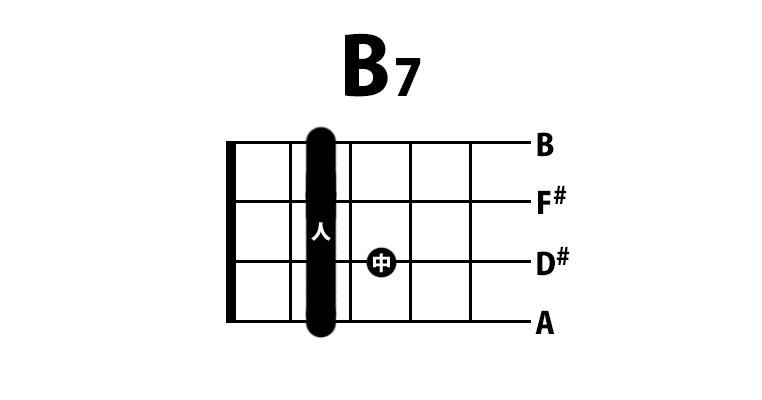 ウクレレ B7コード