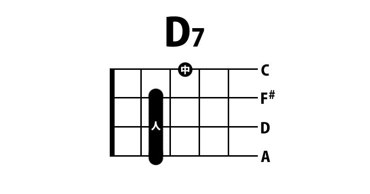 ウクレレ D7コード