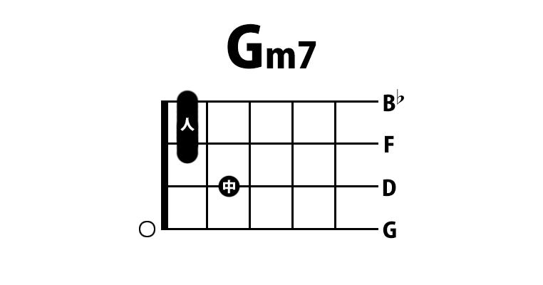 ウクレレ Gm7コード
